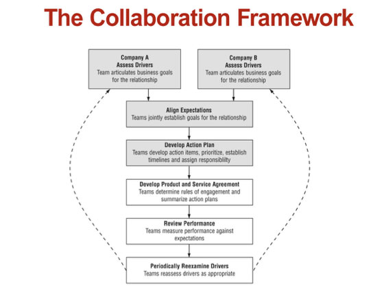 The Collaboration Framework