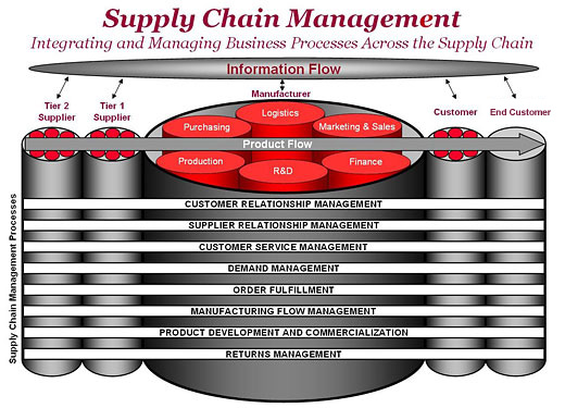 The Supply Chain Management Processes